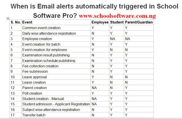 school management software with  Email Alerts
