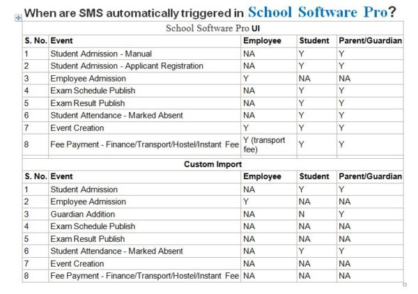 school management software in Nigeria with SMS Alerts