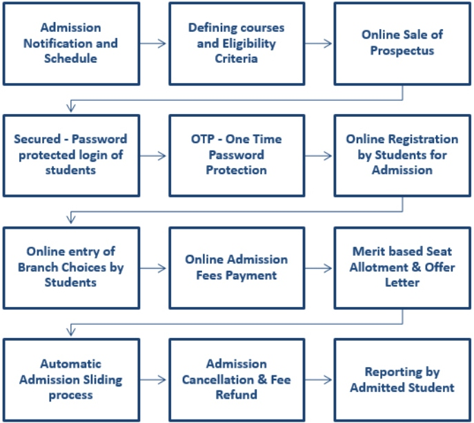 Student Registration and Admission Management System